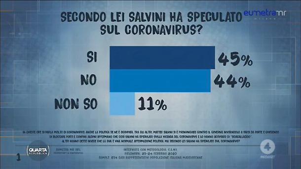 1582646514842.jpg--coronavirus__matteo_salvini_contro_giuseppe_conte_per_il_contenimento_del_contagio__il_parere_degli_italiani